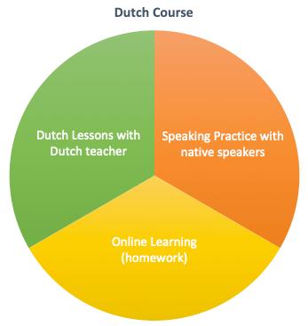 Dutch Course Eindhoven